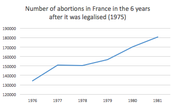Abortion in France